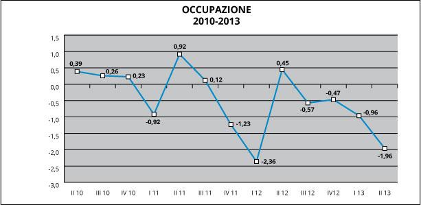 grafico occupazione 2013
