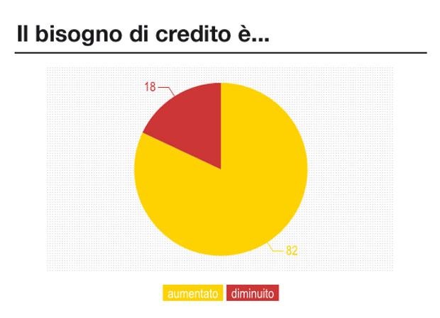 Bisogno_Credito