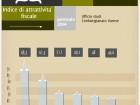 infogramma attrattivita fiscaleokok