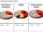 Specializzazione_Etnica
