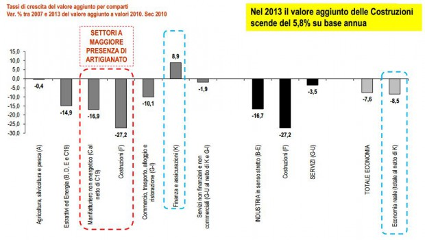 grafico congiuntura edilizia 2014