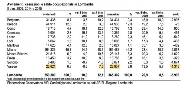 tabella occupazione Lombardia