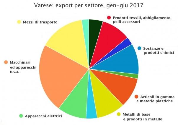 grafico_export_moda