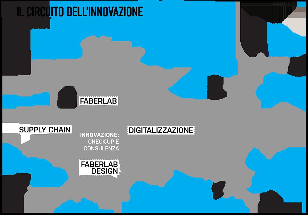 circuito-innovazioni1