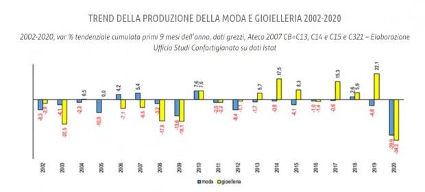 trend_produzione_moda